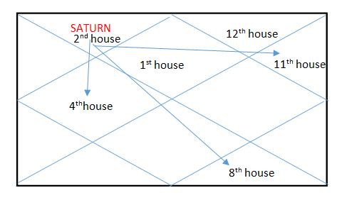 SADE SATI – Astro Solutions