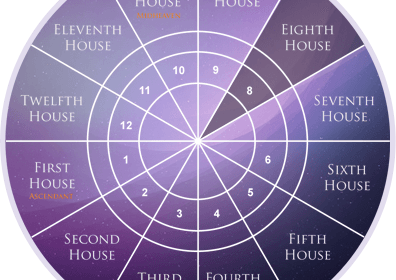 The Secret of 8th House in Horoscope – Astro Solutions